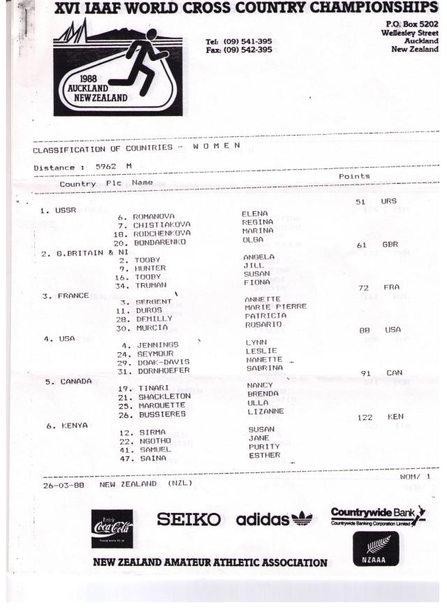 Women's Team Results from World X-C Champs 1988