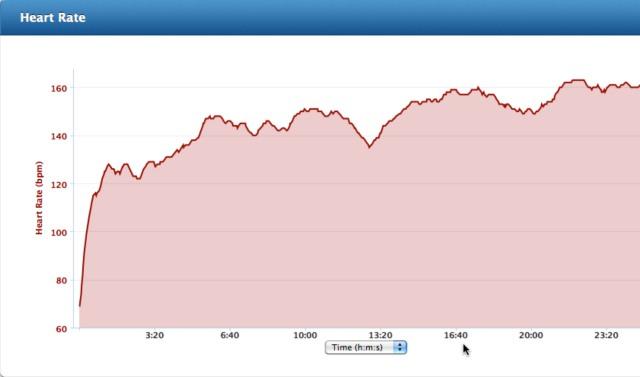 heart rate graph of 5K moderate run