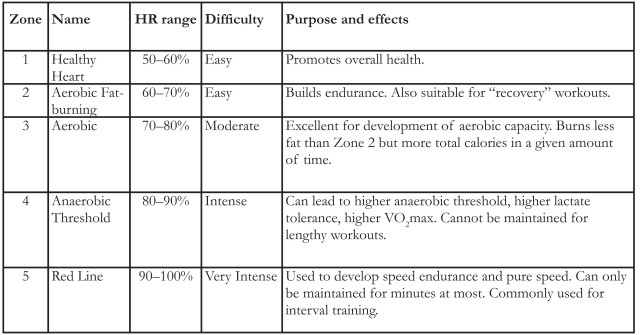 Table showing heart rate zones for exercising