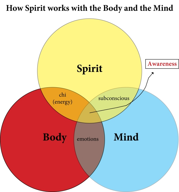 interaction of spirit, body, and mind
